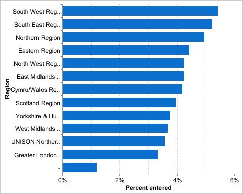 regions rank 29 Mar