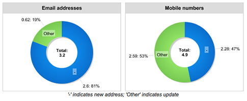 Current rates of email and mobile updates