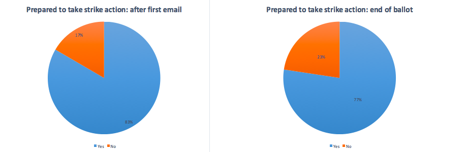 Pie charts showing change in responses between first email and all responses