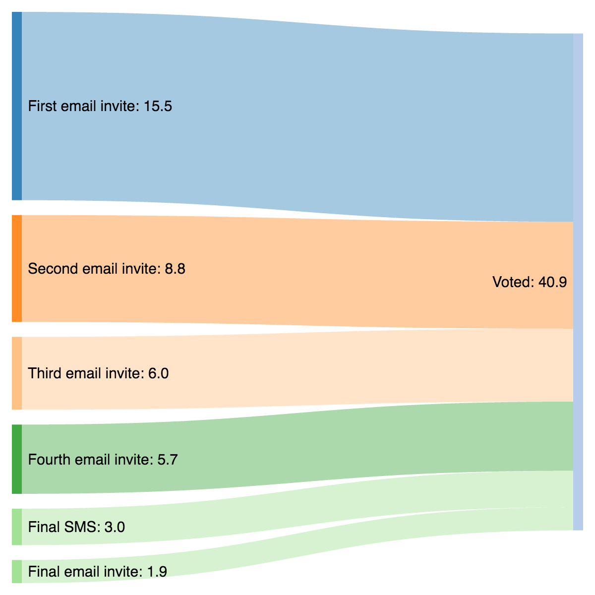 Sankey diagram showing how people were prompted to vote